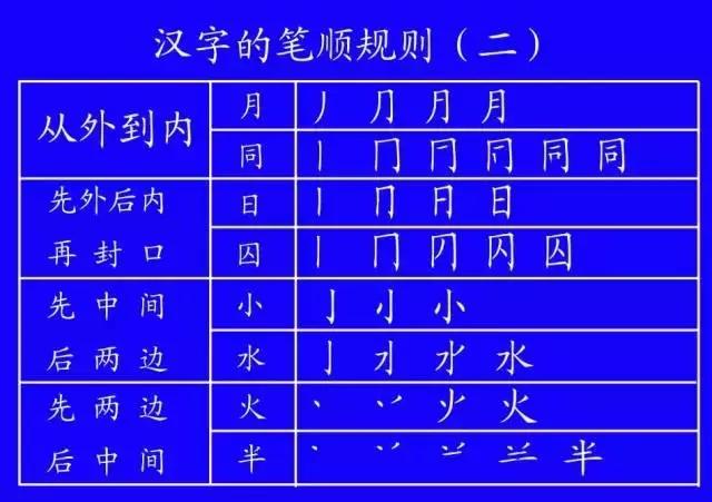 藏字的笔画顺序-语文汉字笔顺总也写不对 最值得收藏的笔顺正确写法